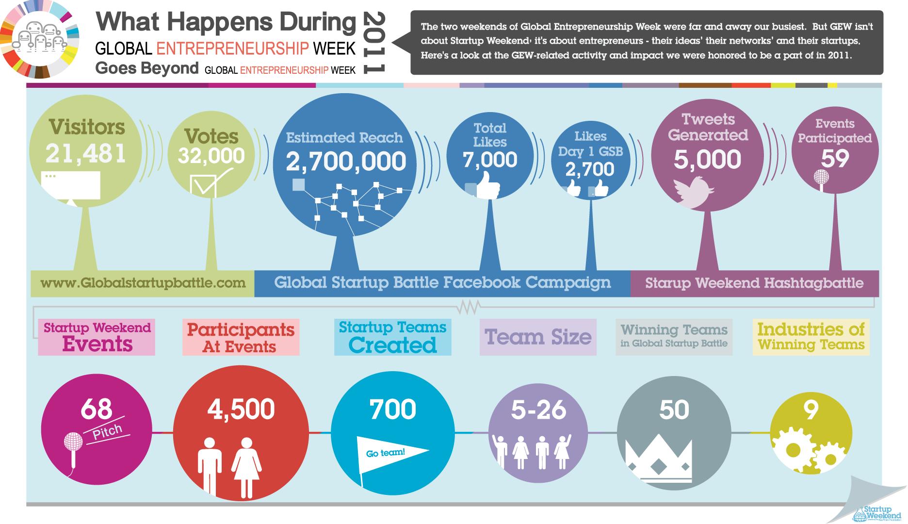 Global Entrepreneurship Week Infograph